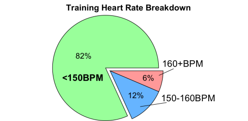 Training Slow to Race Fast: A Look At My Recent Run Data – Jim