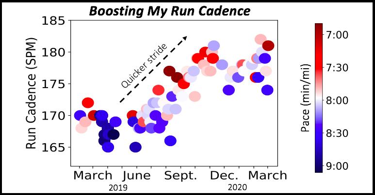 Boosting My RunCadence