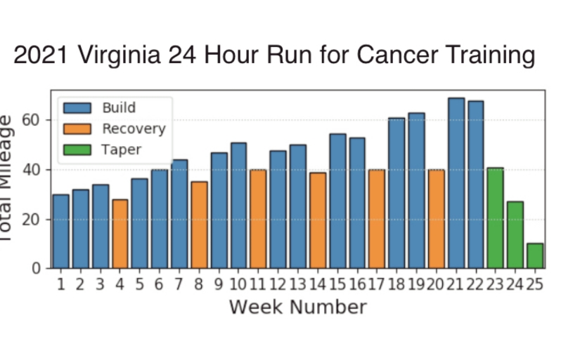 The 2021 Virginia 24 Hour Run for Cancer: RacePreparation